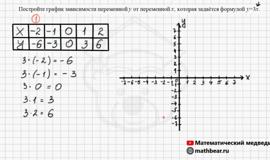 Графики. 6 класс.
