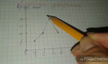 Линейные и столбчатые диаграммы