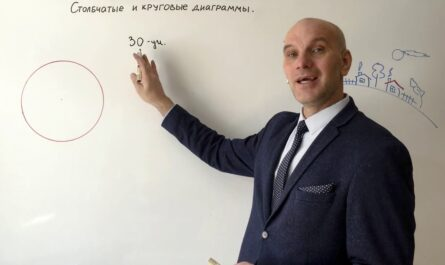 Столбчатые и круговые диаграммы
