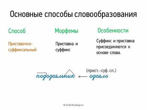 Основные способы словообразования (5 класс, видеоурок-презентация)