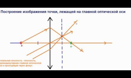 Физика. 8 класс. Построение изображения точки, лежащей на главной оптической оси