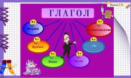 Род глаголов в прошедшем времени 3 класс