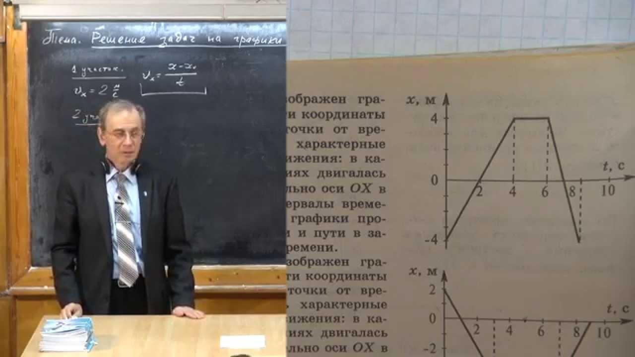 Урок 15. Решение задач на графики движения