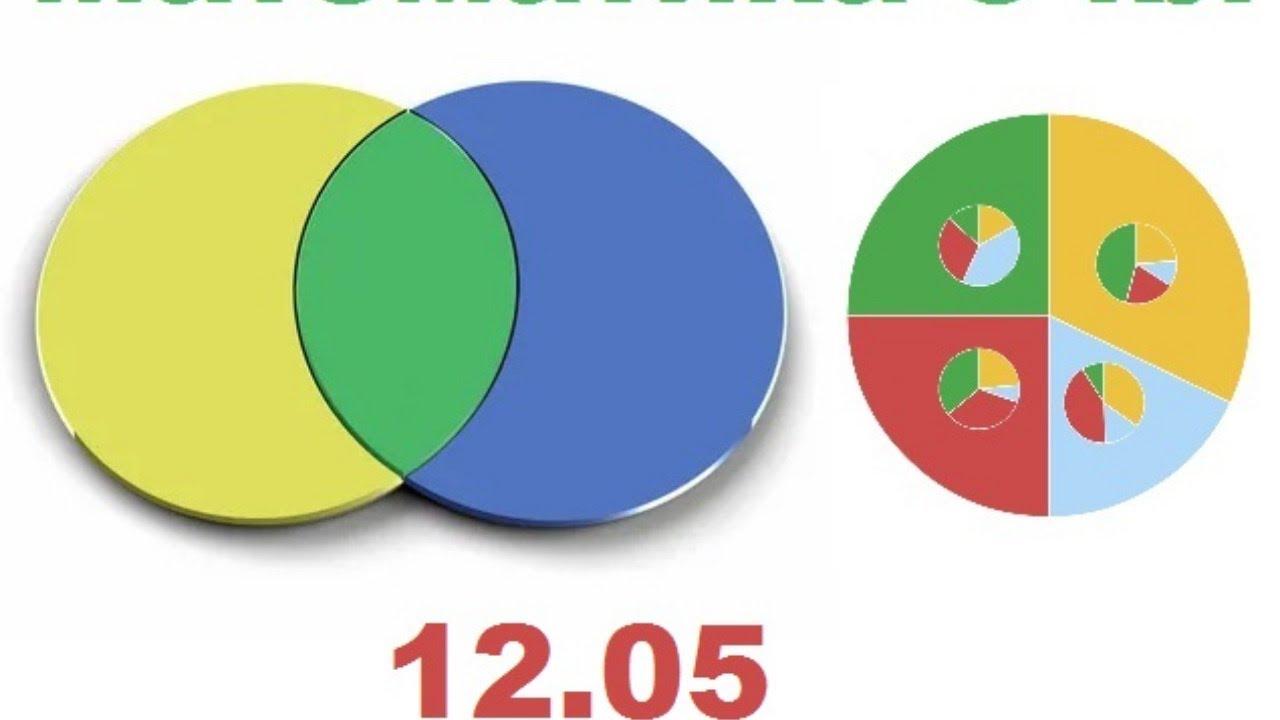 Математике 5 кл. Круговые диаграммы
