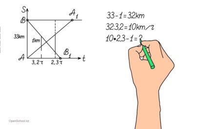 Графический способ решения задач на движение - Волобуева М.