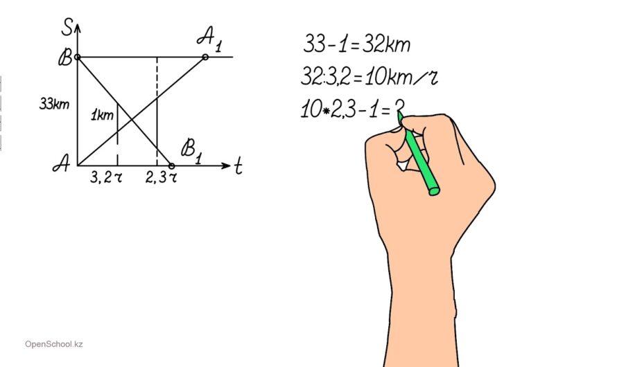 Графический способ решения задач на движение – Волобуева М.