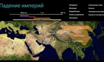 Сравнение: падение империй (видео 12)| Древние цивилизации | Всемирная Исто
