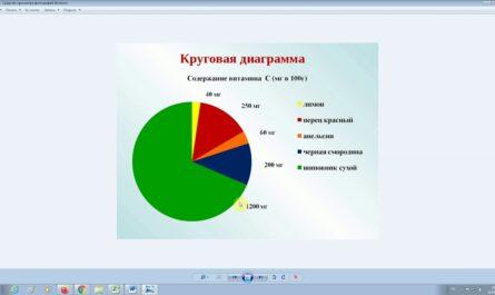 """Урок по теме: """"Графики и диаграммы"""". Информатика 6 класс."""