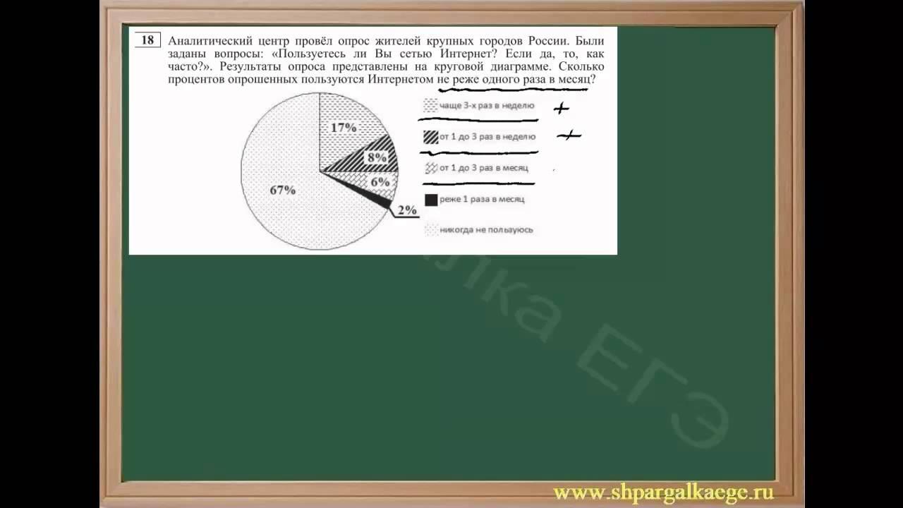 Анализ диаграмм: круговые диаграммы