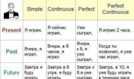 Объяснение всех времён в английском языке за 11 минут