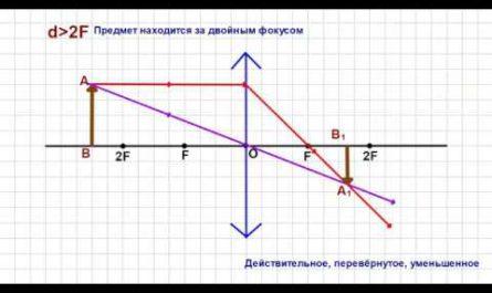 Построение изображения предмета в собирающей линзе (Физика 8-класс, геометрическая оптика)