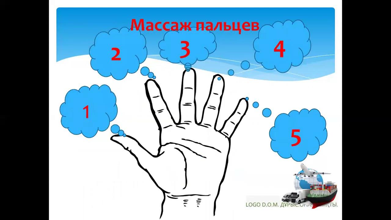 """4 класс, русский язык, итоговое повторение по теме """"Части речи"""""""