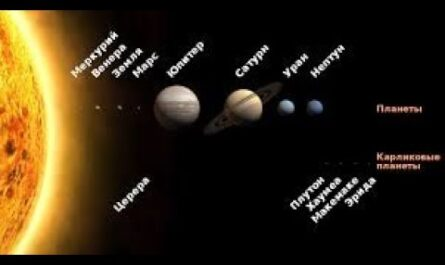 Планеты -  гиганты. Астрономия.