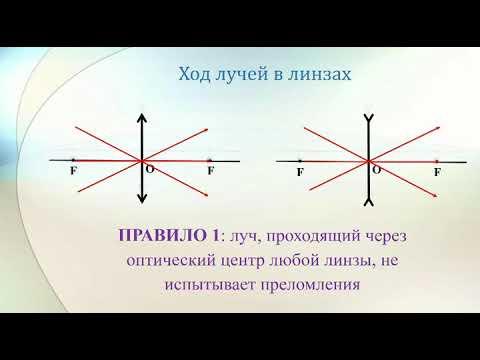 8 класс. Физика. Линзы. Оптическая сила линзы (Матюк А.Э.)