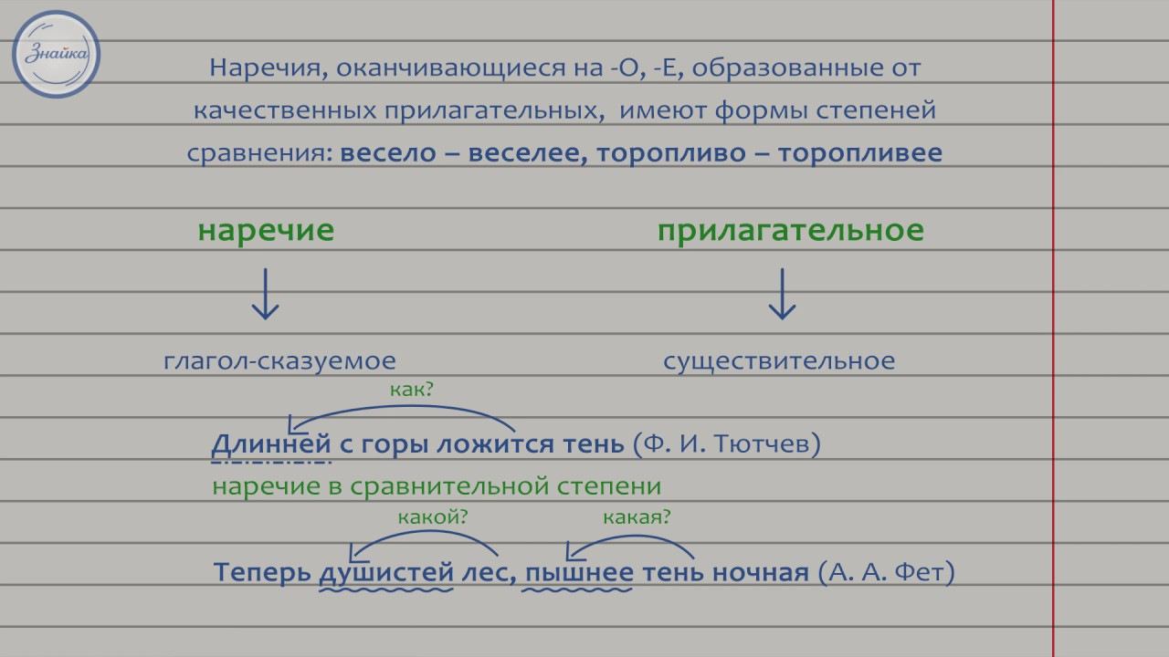 Русский язык 7 класс. Наречие как часть речи