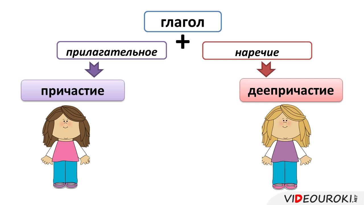 Русский язык 7 класс. ТЕМА: Деепричастие как часть речи  Морфологические признаки деепричастия