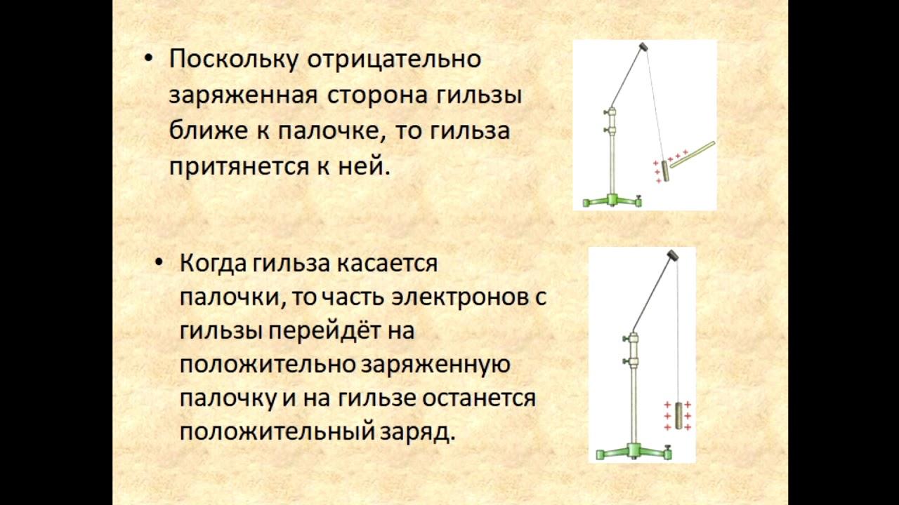 Физика 8 класс Объяснение электрических явлений