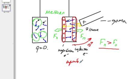 Объяснение электрических явлений 8 класс