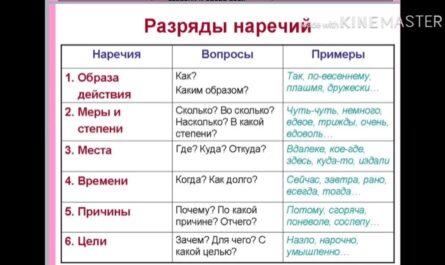 Русский язык 7 класс. Наречие. Беликова М.Н.