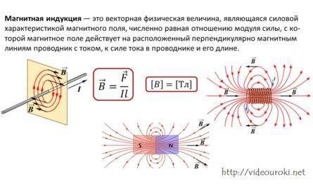 53 Решение задач по теме «Электромагнитное поле»